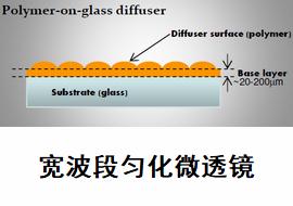 结构光模组,结构光DOE模组,结构光激光模组